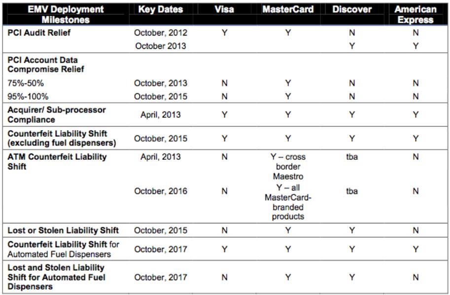 EMV Deployment Milestones